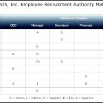 Authority Matrix – Recruitment Template