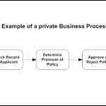 BPMN Private Business Process Template