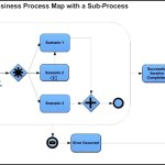 Business Process Mapping Template