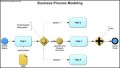 Business Process Modeling Template
