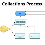 Collections Workflow Template