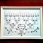 Custom Made Family Tree Chart Sample Template