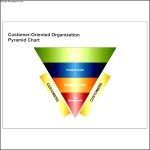 Customer-Oriented Pyramid Chart Template