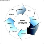 Cycle Diagram Example – Asset Lifecycle Template
