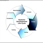 Cycle Diagram Example – Systems Development Life Cycle Template