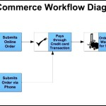 E-Commerce Workflow Diagram Template