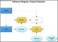 Influence Diagram – Product Decision Template