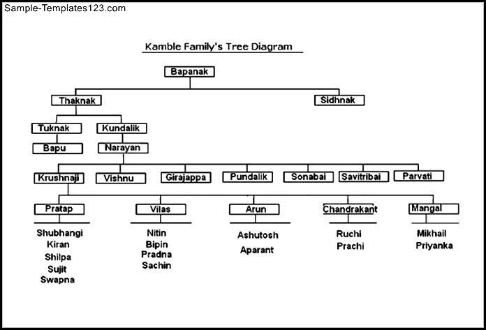 Kamble Family Tree Diagram Format Template Sample Templates