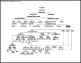 Mahathma Gandhi Family Tree Diagram Sample Format