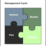 Management Cycle Template