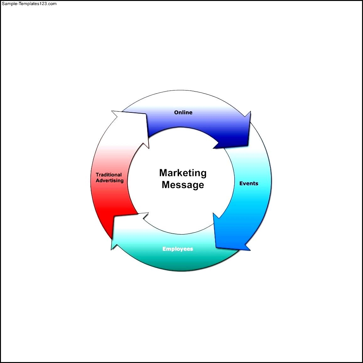 Marketing Message Cycle Diagram Template Sample Templates