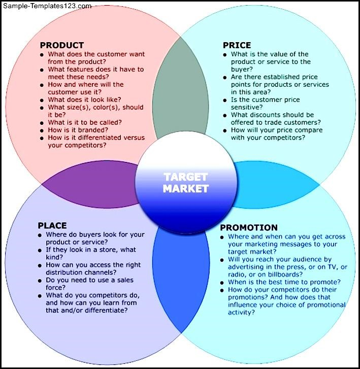 marketing mix 5 essay Introduction the ever-increasing competition in the global market motivates businesses to develop efficient and effective costumer-driven marketing strateg.