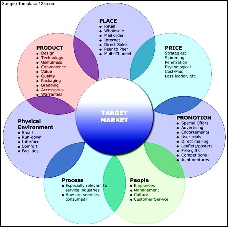 7ps marketing mix The extended marketing mix is a relatively new tool that helps companies decide how to deal with seven different aspects of getting a good or service to.