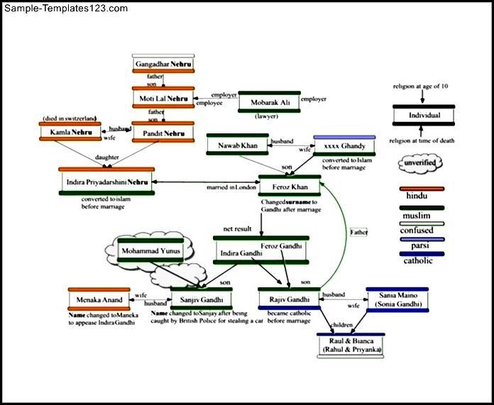 Family Tree Samples Chart Vatozozdevelopment