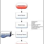 Patient Admittance Flowchart Template