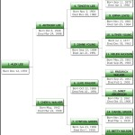 Pedigree Chart Template Template