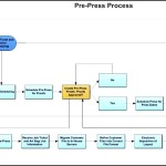 Pre-Press Process Flow Swimlane Template