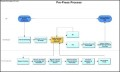 Pre-Press Process Flow Swimlane Template