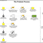Probate Process Workflow Diagram Template