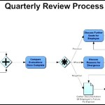 Quarterly Review Business Process Map Template