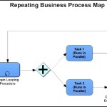 Repeating Business Process Map Template