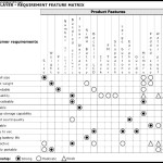 Requirement Feature Matrix for an MP3 Player Form Template