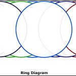 Ring Chart Template