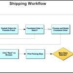 Shipping Workflow Diagram Template