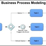 Simple Business Process Modeling Template