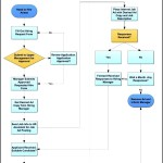 Swim Lane Diagram – Recruiting Process Template