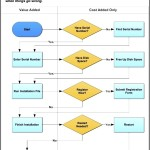 Swimlane Flowchart – Software Installation Template