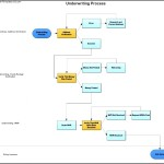 Underwriting Process Swim Lane Diagram Template