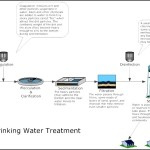 Drinking Water Treatment Process Flow Diagram Template