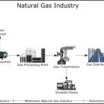 Natural Gas Industry Process Flow Diagram Template