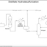Oil Refining – Hydrodesulphurization Template