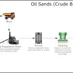 Oil Sands Process Flow Diagram Template