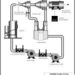 Power Plant Cycle Diagram Template
