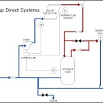 Solar Heating – Direct Pumped System Template