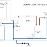Solar Heating – Indirect Pumped System Template