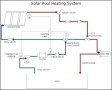 Solar Heating – Pool Heating System Template