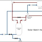 Solar Heating – Solar Batch Heaters Template