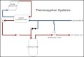 Solar Heating – Thermosiphon Systems Template