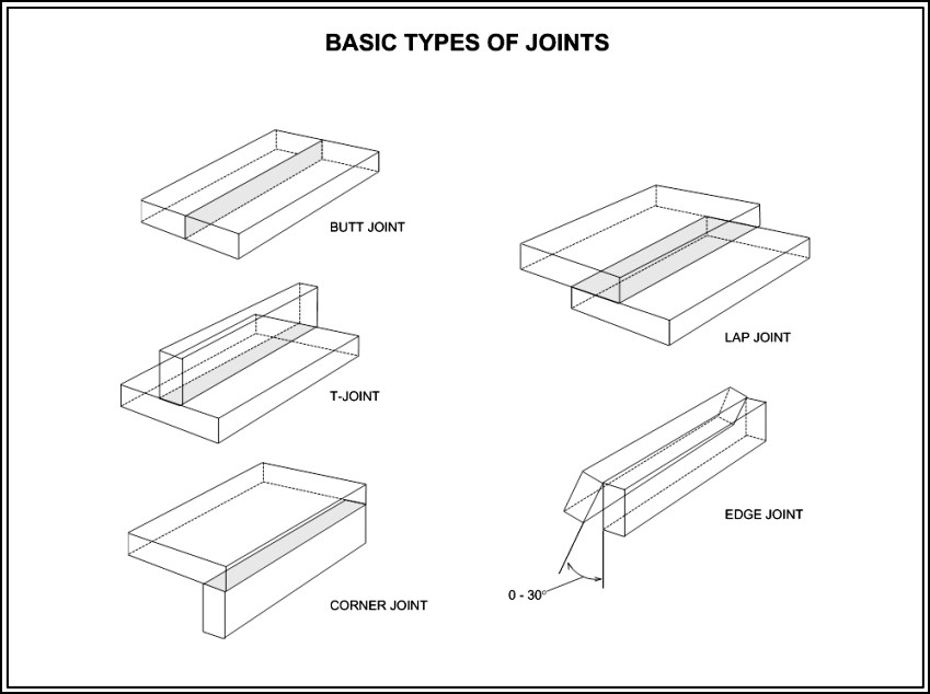 Welding Diagram - Types Of Joints Template
