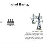 Wind Energy Process Flow Diagram Template