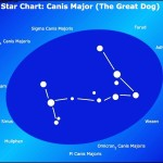 Astronomy Chart Example Template