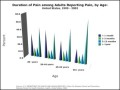 Bar Chart Example – Duration of Pain Among Adults Reporting Pain Template
