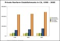 Bar Chart – Private Nonfarm Establishments in CA Template