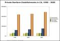 Bar Chart – Private Nonfarm Establishments in CA Template