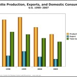"""Bar Graph – Cigarette Production, Exports, and Domestic Consumption Template"""