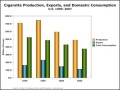 """""""Bar Graph – Cigarette Production, Exports, and Domestic Consumption Template"""""""